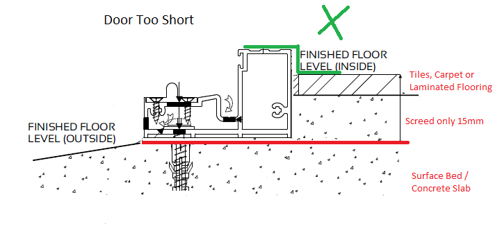 Why Floor And Screed Levels Are Important